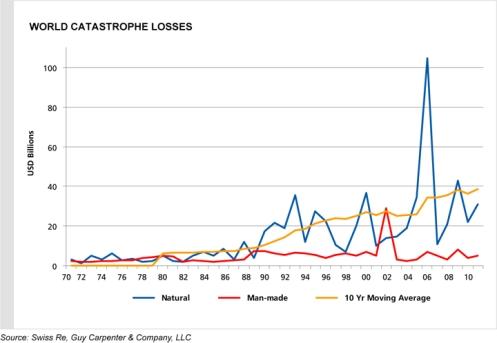 World Catastrophe Losses 2010