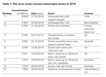 Top 10 insured loss events in 2010