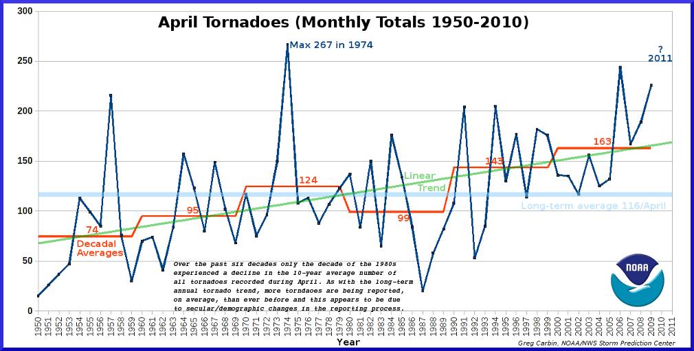 April tornado totals (1950-2011)
