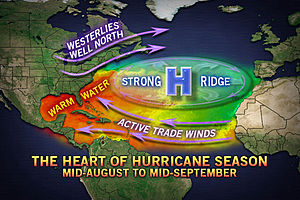 The developing Atlantic conditions