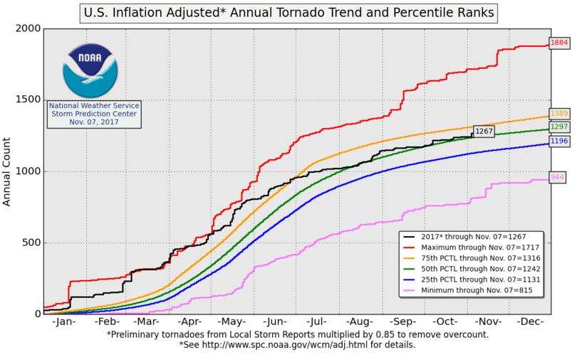 U.S. Inflation Adjusted Annual Tornado Running Total