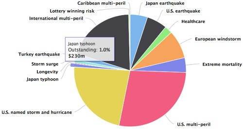 Outstanding catastrophe bond market broken down by peril or risk