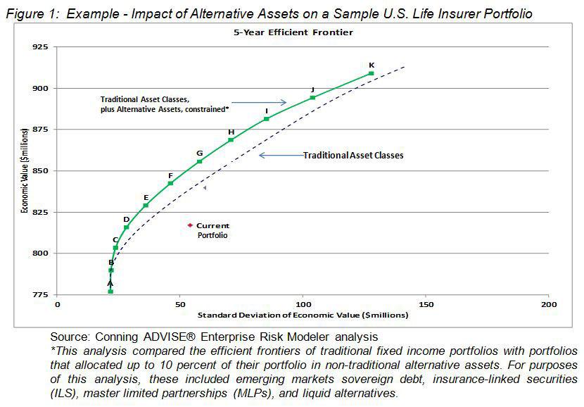 Impact of Alternative Assets (including ILS) on a Sample U.S. Life Insurer Portfolio