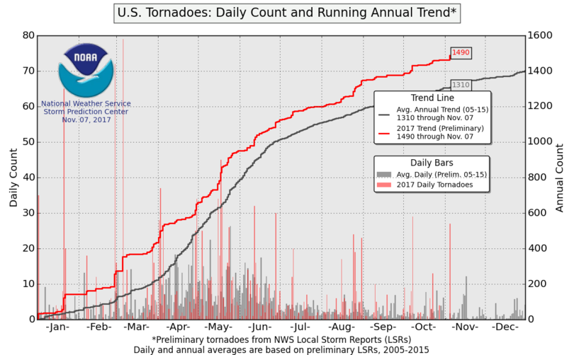 Daily tornado count and annual running trend