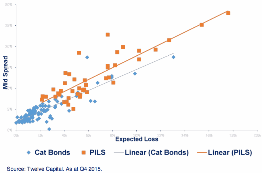 Comparison of private ILS versus catastrophe bond yields