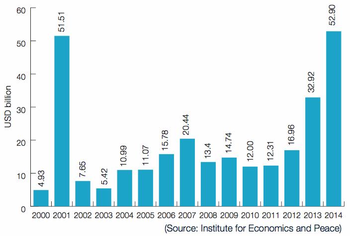 Economic costs of global terrorism
