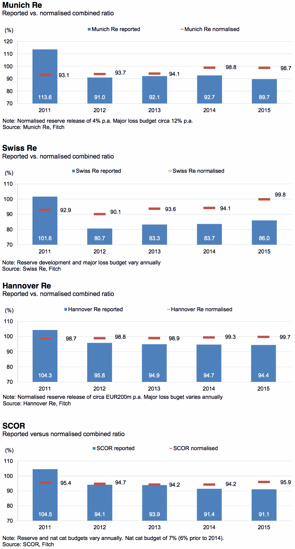 Reported vs normalised combined ratios by major European reinsurer