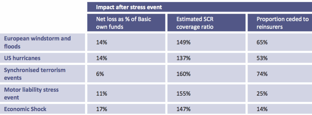 Key ratios for stress event impact