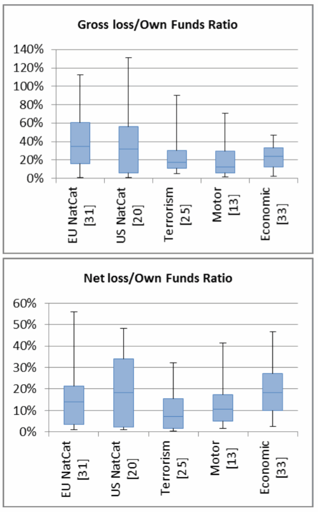 Gross loss and net loss, both as a percentage of own funds