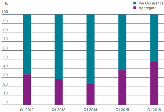 ILS Issuance Volume Split into Coverage Structures