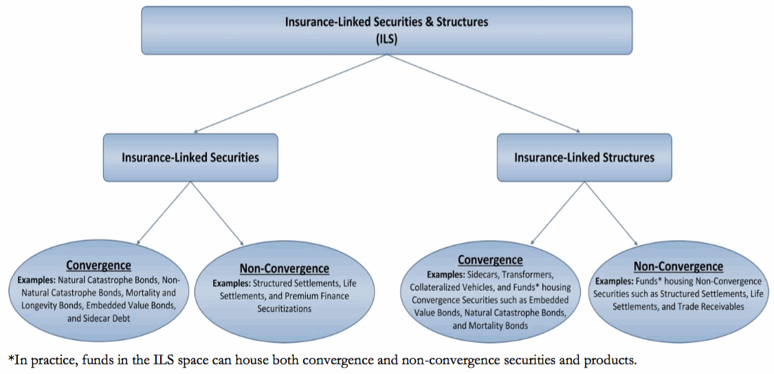 Insurance-Linked Securities & Structures