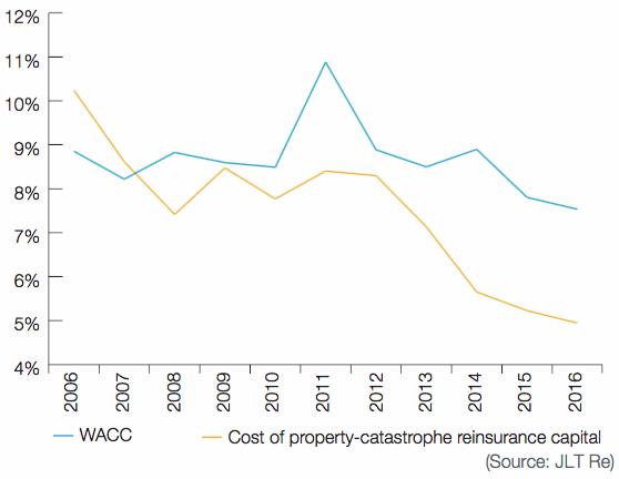 Top 15 Global P&C Insurers' WACC Versus Cost of Property-Catastrophe Reinsurance – 2006 to 2016