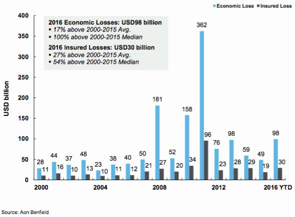 H1 2016 catastrophe insurance and economic losses