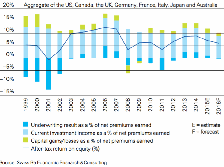 Composition of profits as a % of net premiums earned and ROE, aggregate of eight major markets, 1999–2016