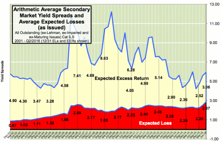 Average Secondary Market Yield Spreads and Average Expected Losses (as Issued)