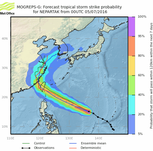 Typhoon Nepartak forecast path or track