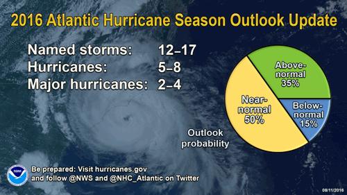 Hurricane season forecast