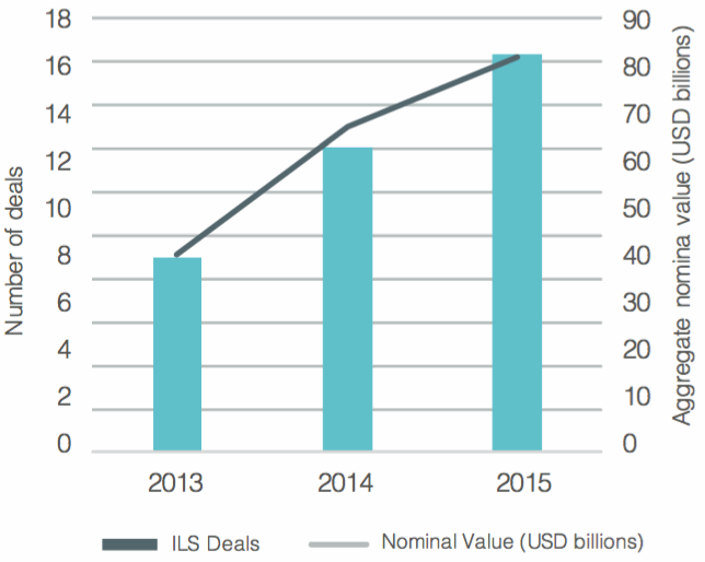 Growth of ILS listings on the Bermuda Stock Exchange (BSX)