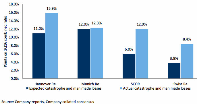 Reinsurers catastrophe losses - actual vs. consensus