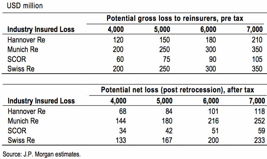 Hurricane Matthew estimated reinsurer losses