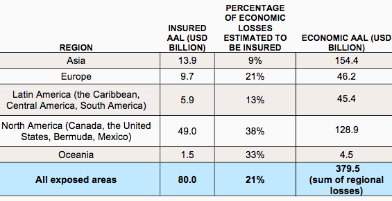 Insured and economic AAL by region. Note that there is considerable uncertainty in the estimated percentage of economic losses that is insured, which partly stems from uncertainty in reported economic losses for actual catastrophes.