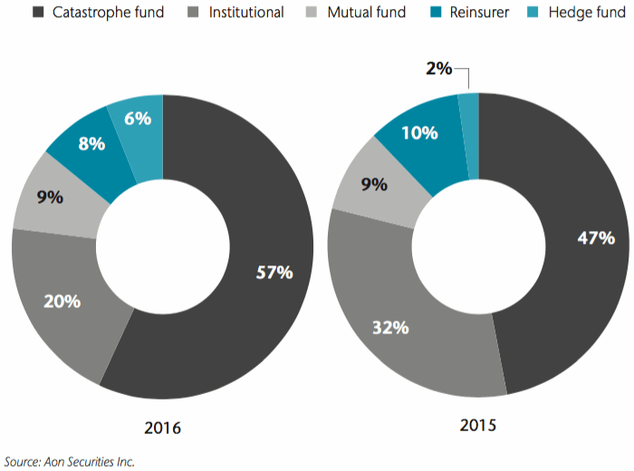 ILS investors by category (years ending June 30th)