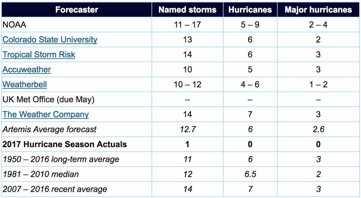 2017 Atlantic hurricane forecasts