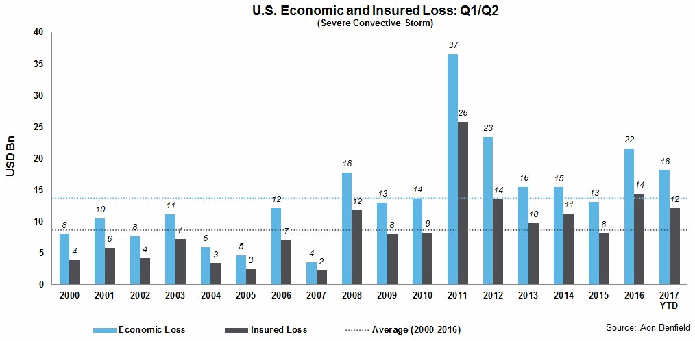 U.S. economic and insured losses from severe convective storms in 2017