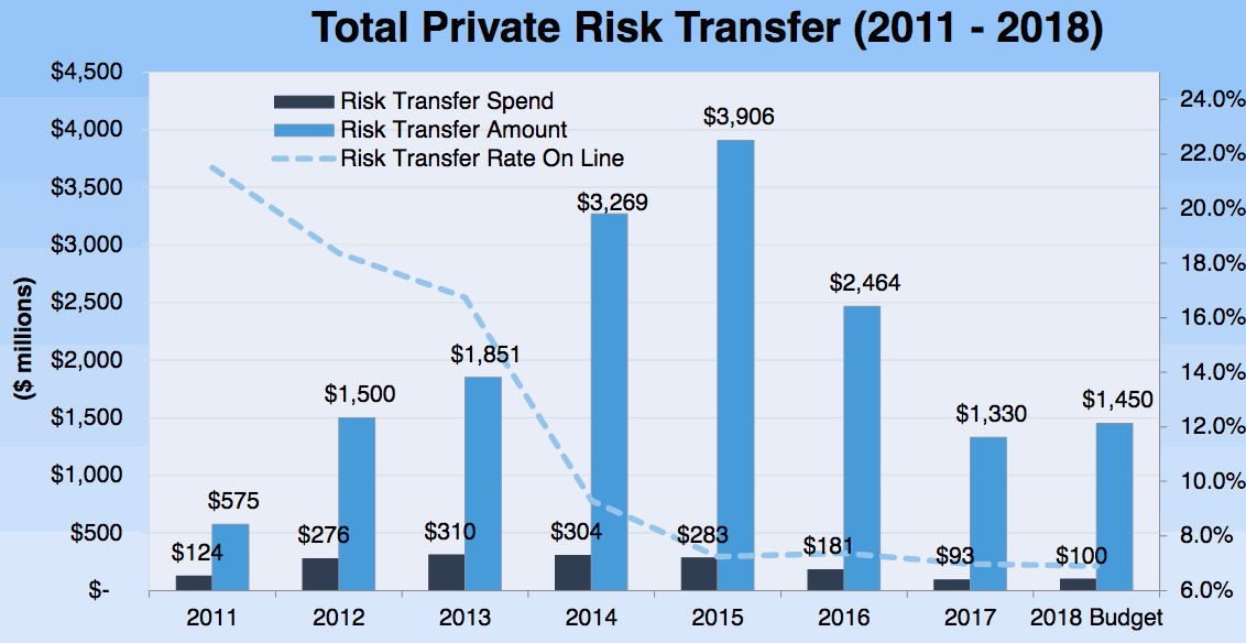 Florida Citizens risk transfer and reinsurance for 2018