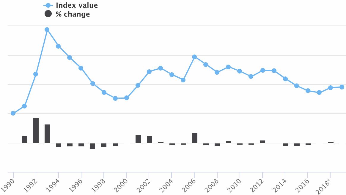 Guy Carpenter Global Property Catastrophe Rate-On-Line Index