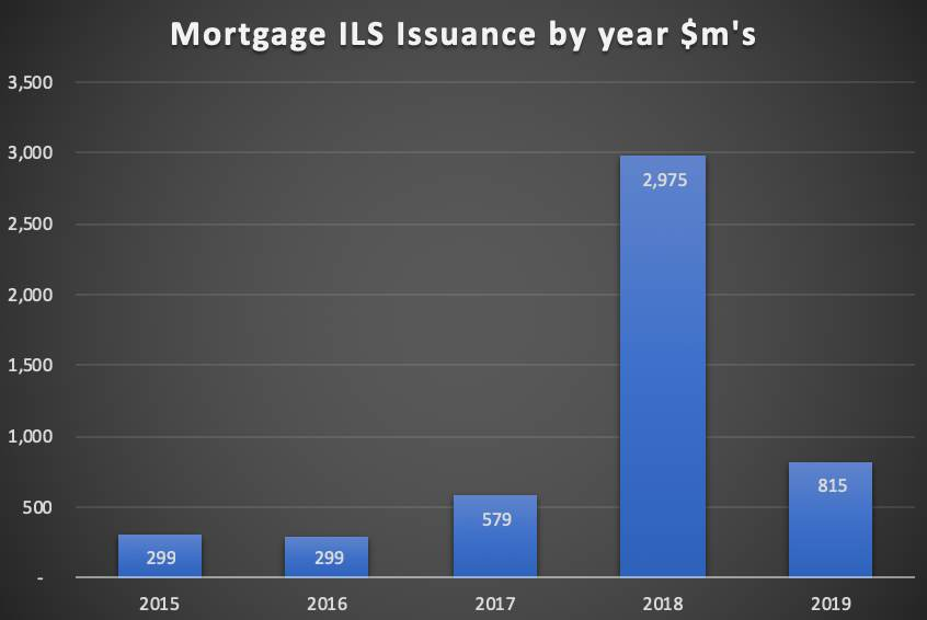 Mortgage ILS issuance by year