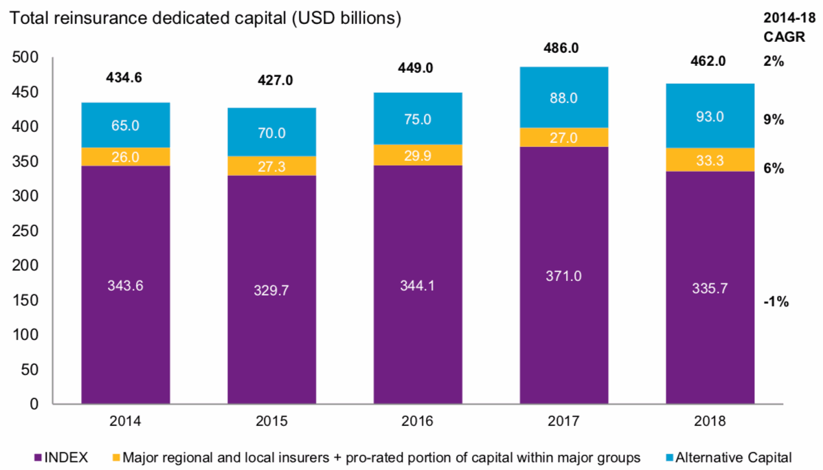 Reinsurance capital global 2018