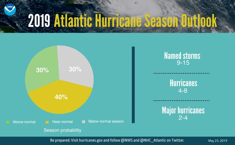 2019-atlantic-hurricane-forecast-noaa