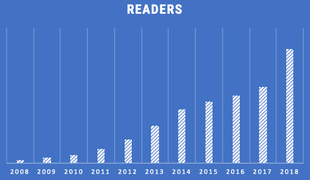 artemis-readership-growth