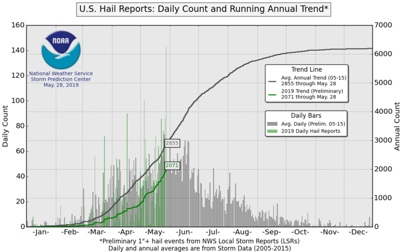 Hail report trends