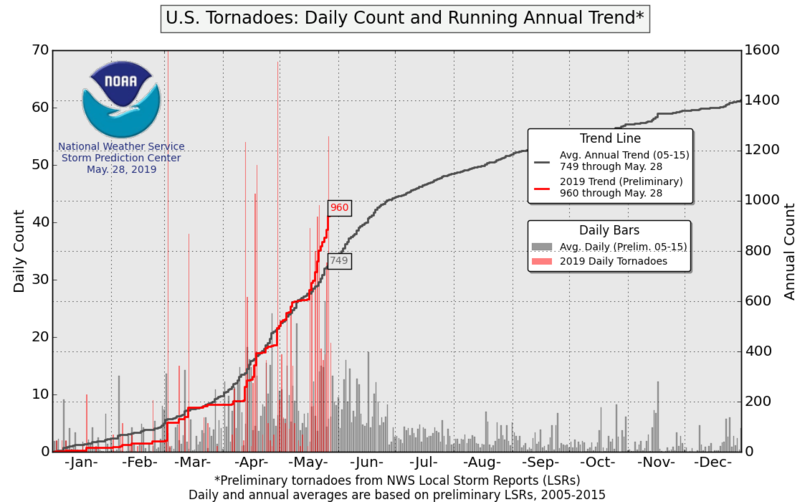 U.S. tornado count and running average