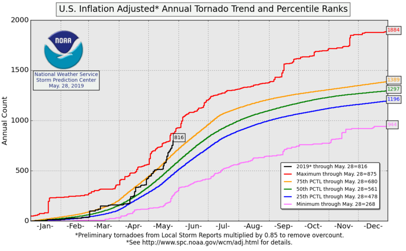 Inflation adjusted tornadoes and percentile ranks