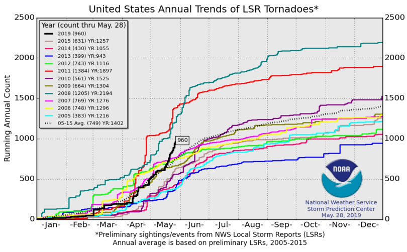 Annual trend of local storm report tornadoes