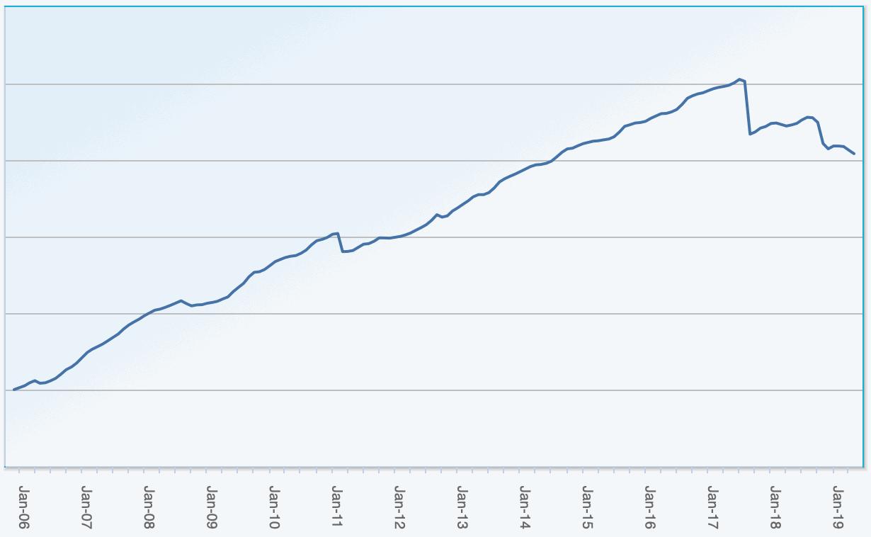 ILS fund performance index, ILS Advisers