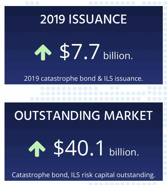 ils-cat-bond-risk-capital-outstanding-2019