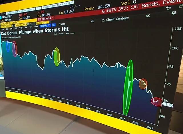 Catastrophe bond cat bond index hurricane Dorian