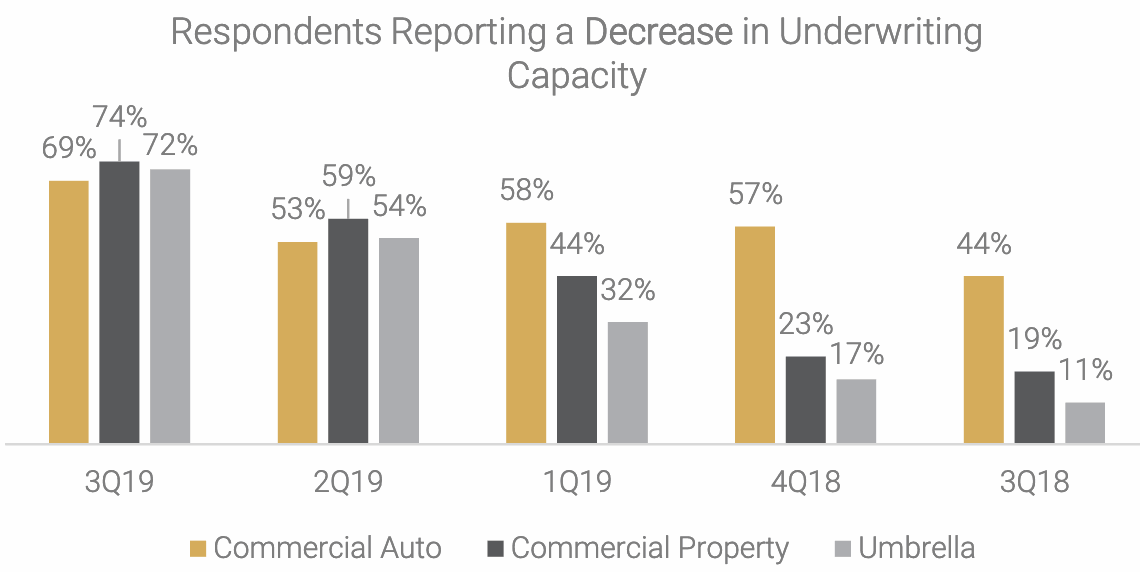 commercial-property-underwriting-capacity