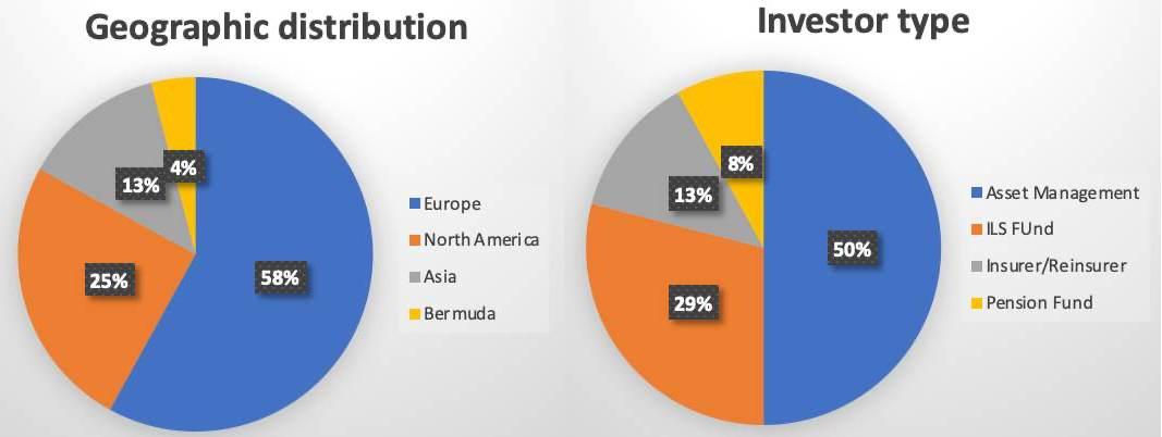philippines-cat-bond-investors