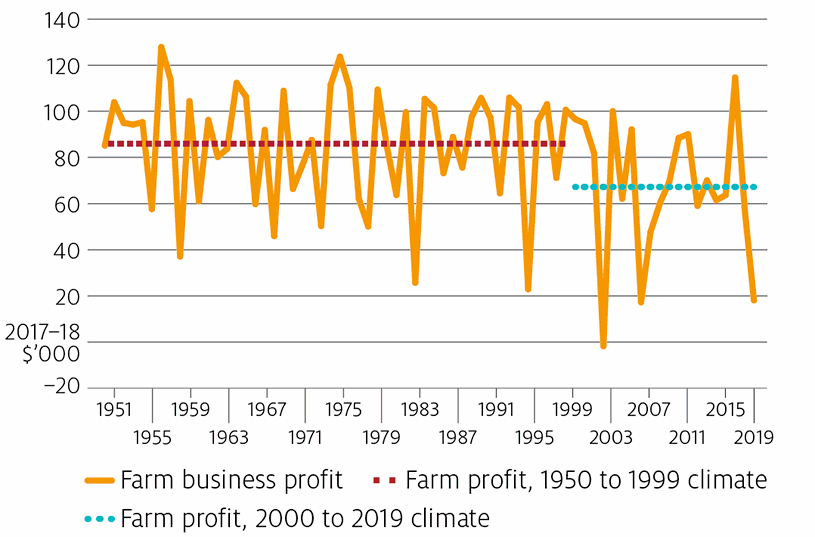 australian-farm-climate-insurance