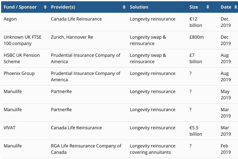 longevity-risk-transfer-deals