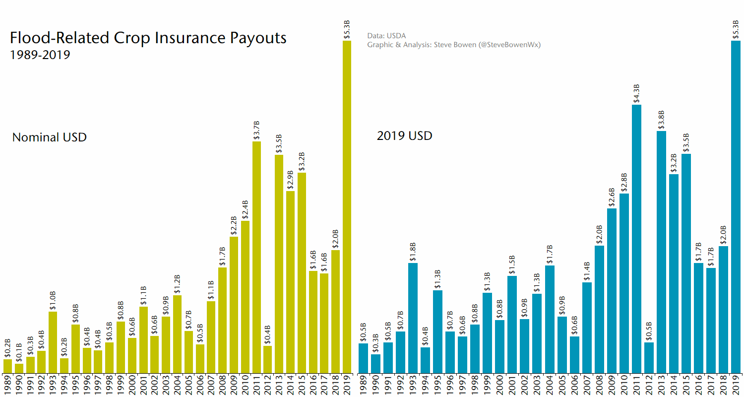 us-crop-insurance-losses