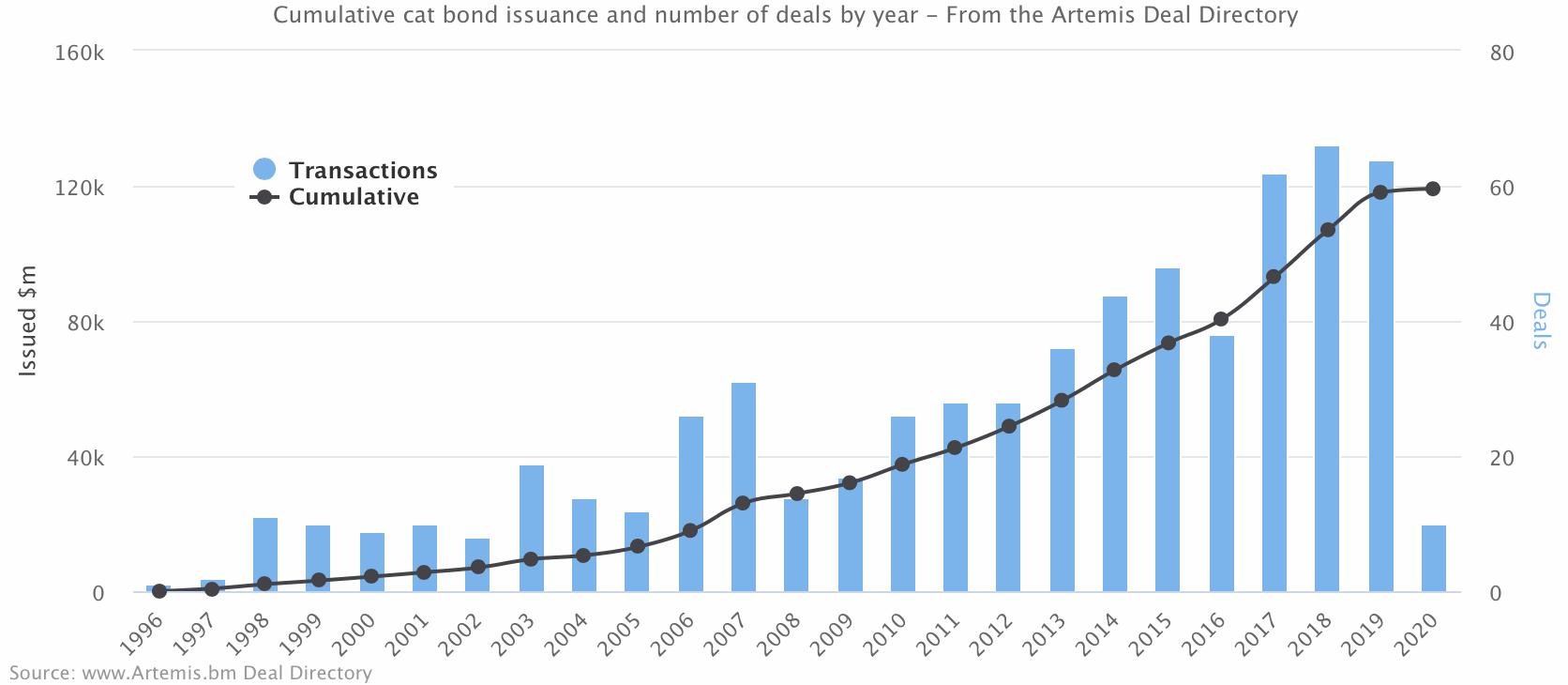 catastrophe-bond-issuance-cumulative