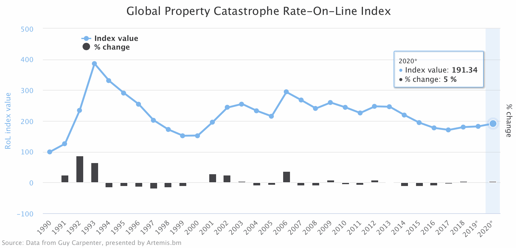 Global property catastrophe reinsurance rate-on-line index 2020