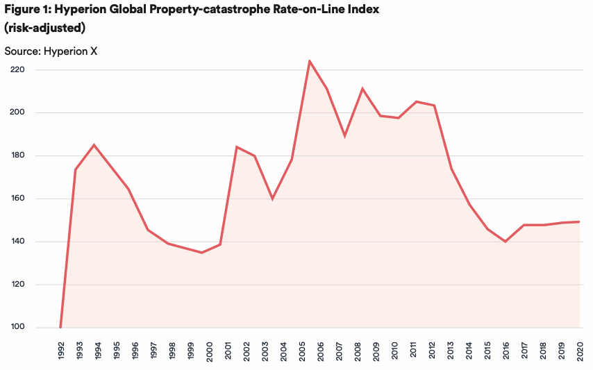 property-catastrophe-reinsurance-rate-on-line-2020