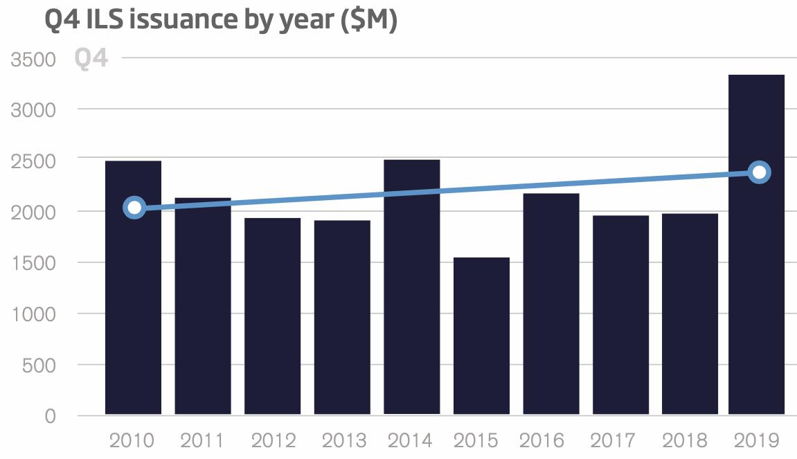 q4-2019-catastrophe-bond-ils-issuance